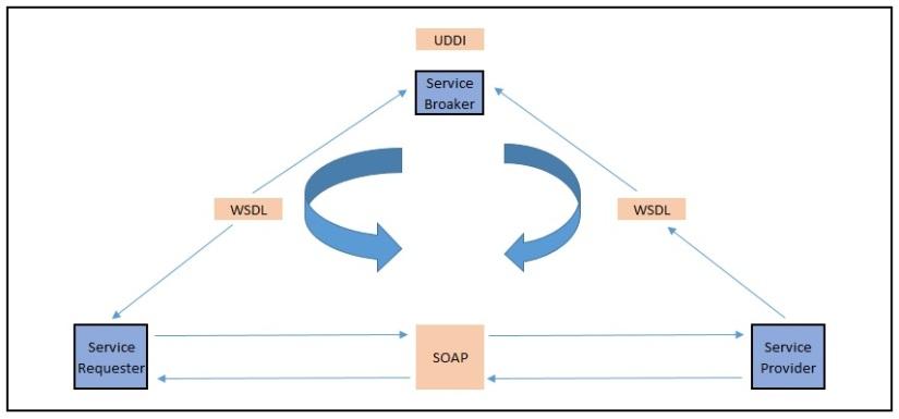 WebServiceUsage-1-2