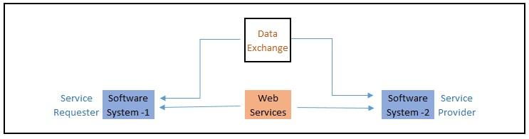 WebServiceUsage-1-3