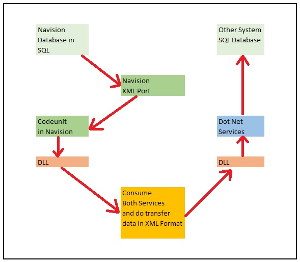WebServiceUsage-1