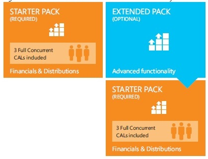Starter and Extended Pack License Overview