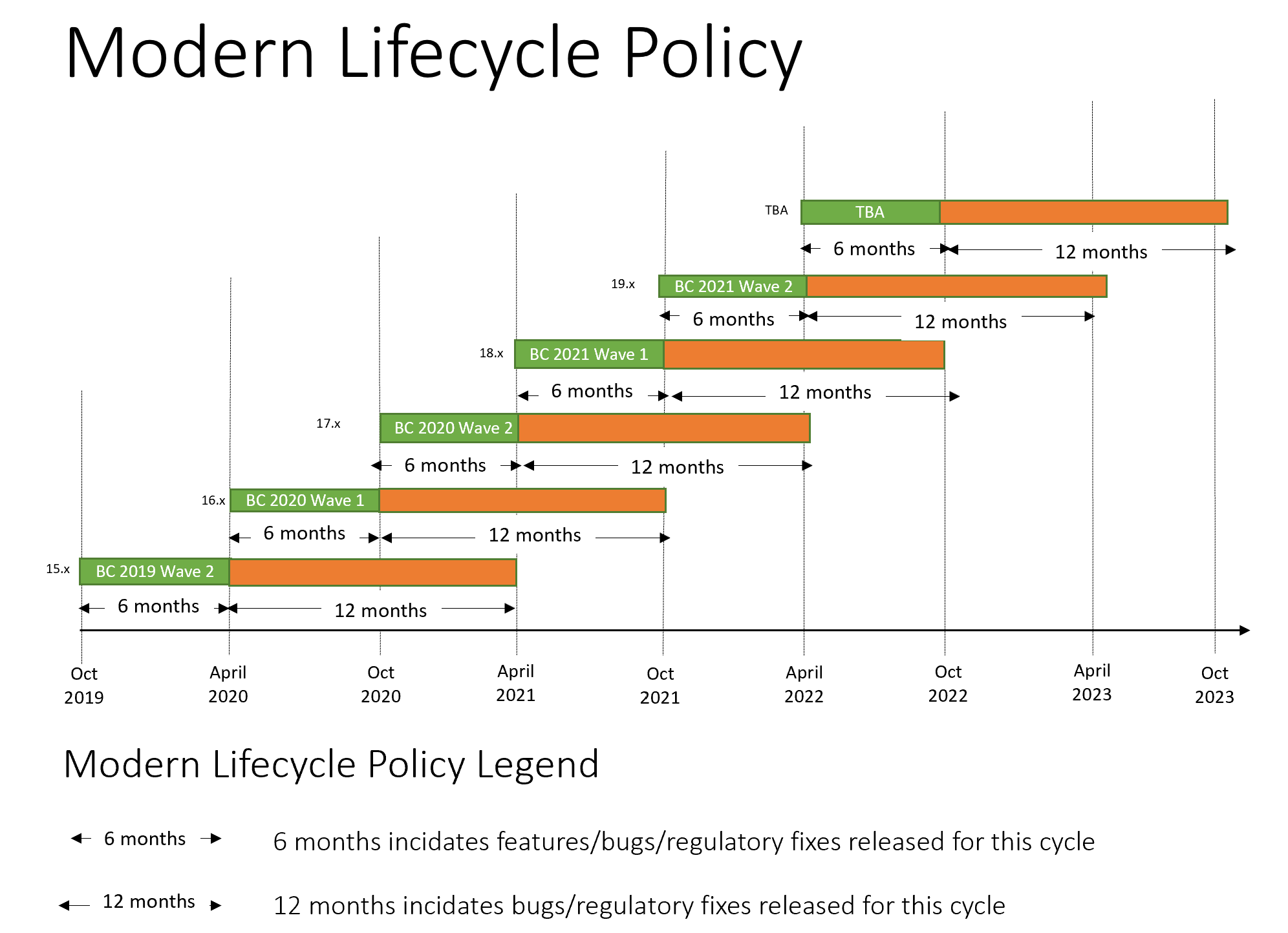dynamics-365-business-central-modern-lifecycle-policy
